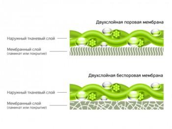 Двухслойная мембранная ткань