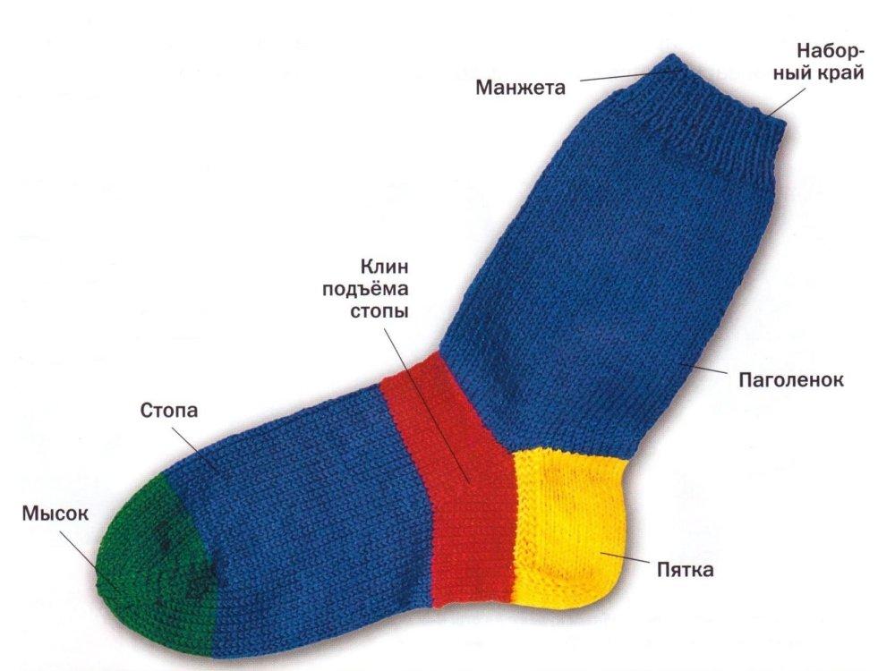 Основные части носка