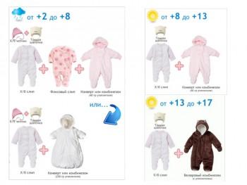 Одевание ребенка в плюсовую температуру