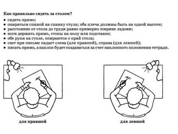 Правила сидения за столом