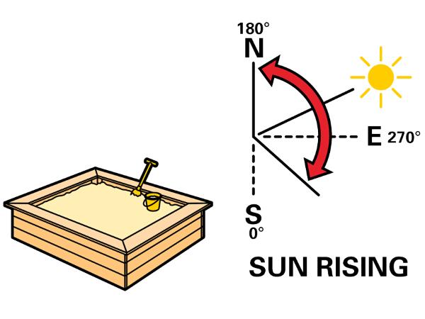 Расположение песочницы относительно восхода солнца