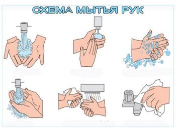 Схема мытья рук
