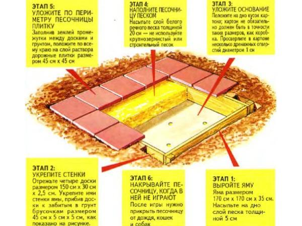 Этапы сооружения песочницы